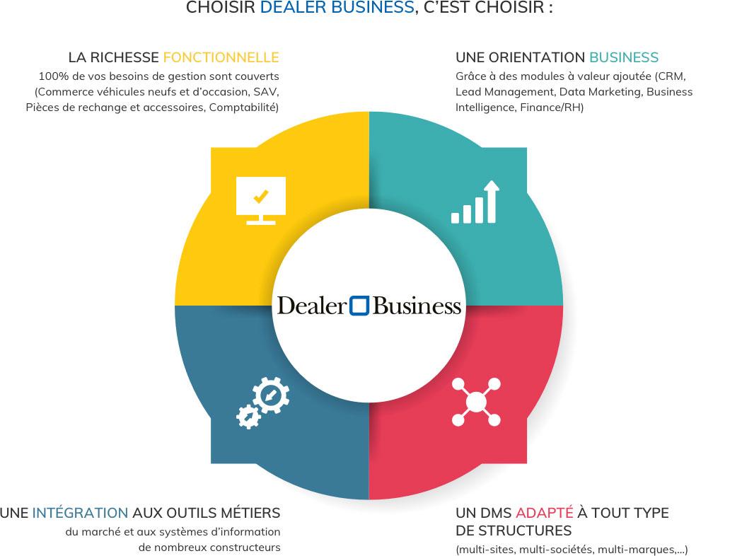 Skilliance Maroc - Secteur Offre Dealer Business